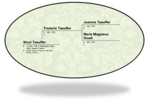 Nicol Taeuffer Pedigree