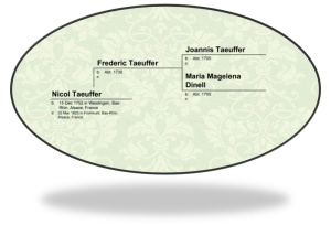 Nicol Taeuffer Pedigree
