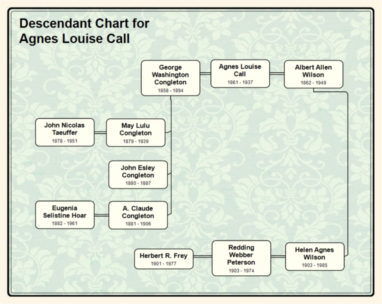 Descendant Chart for  Agnes Louise Call