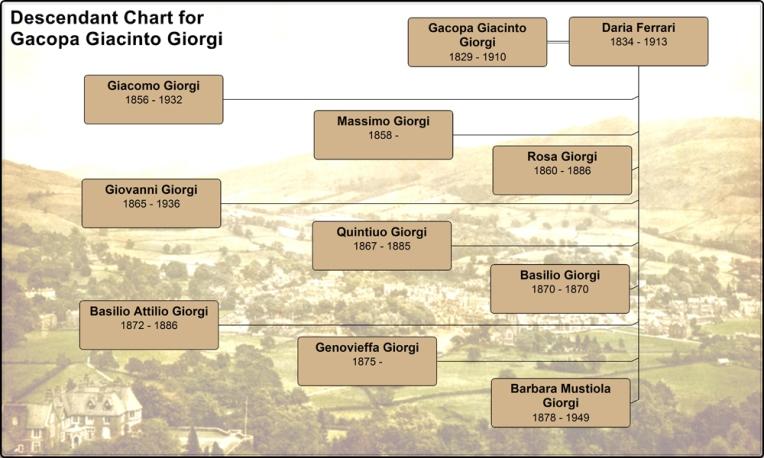Descendant Chart for Gacopa Giacinto Giorgi