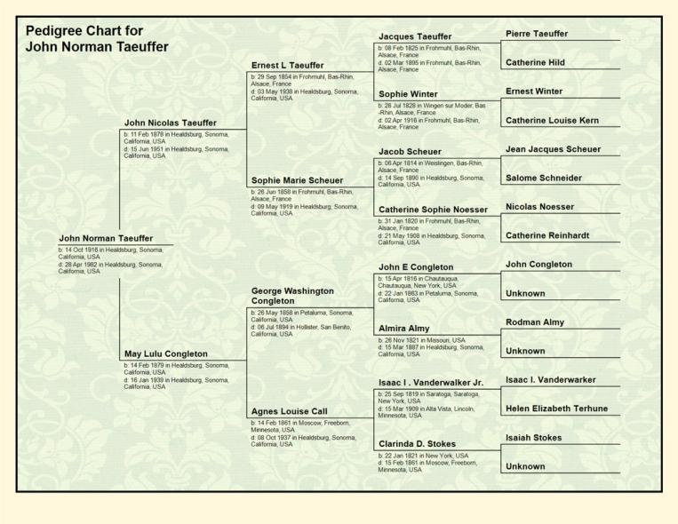 Pedigree Chart for  John Norman Taeuffer
