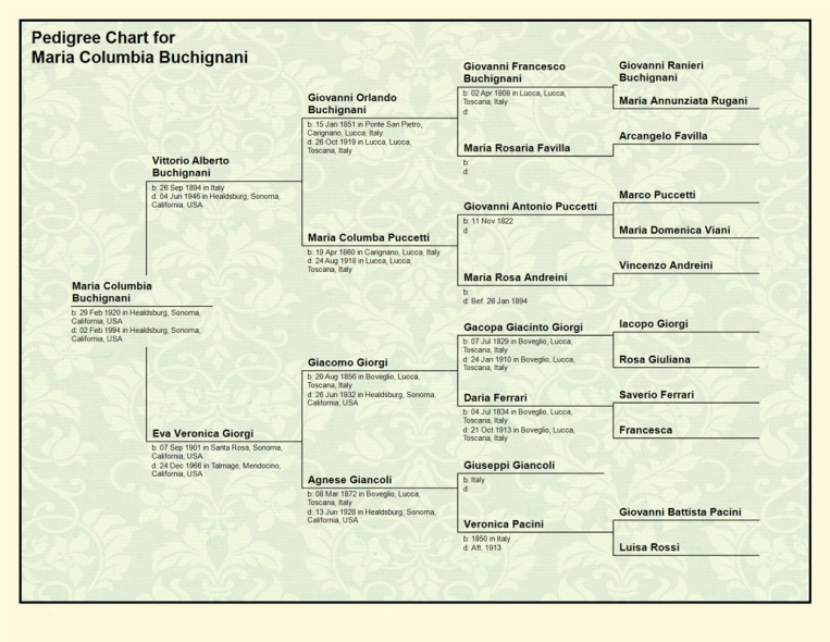 Pedigree Chart for  Maria Columbia Buchignani